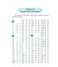 1000 Most Frequently Used Chinese Characters